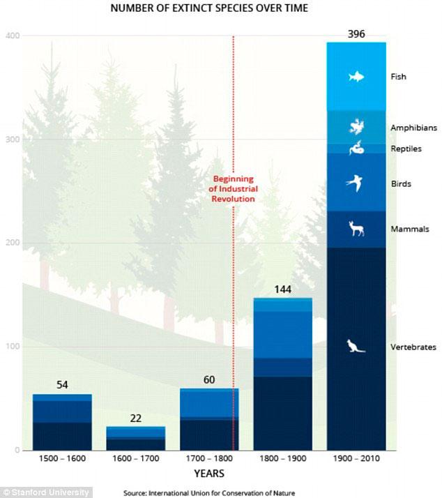 Número de espécies extintas - Gráfico