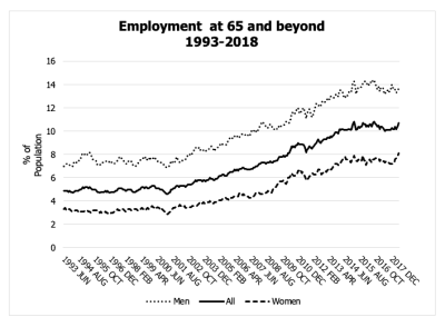 Working past 65 - Employment beyond age 65