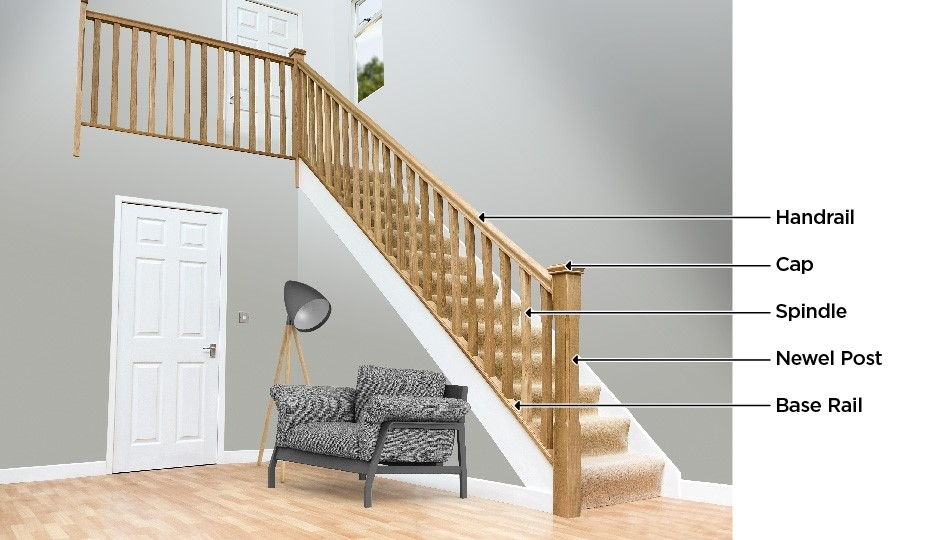 Stair Parts Names And Identification | Banister Rail And Spindles | Component | Interior | Lj Smith | Newel Post | Porch