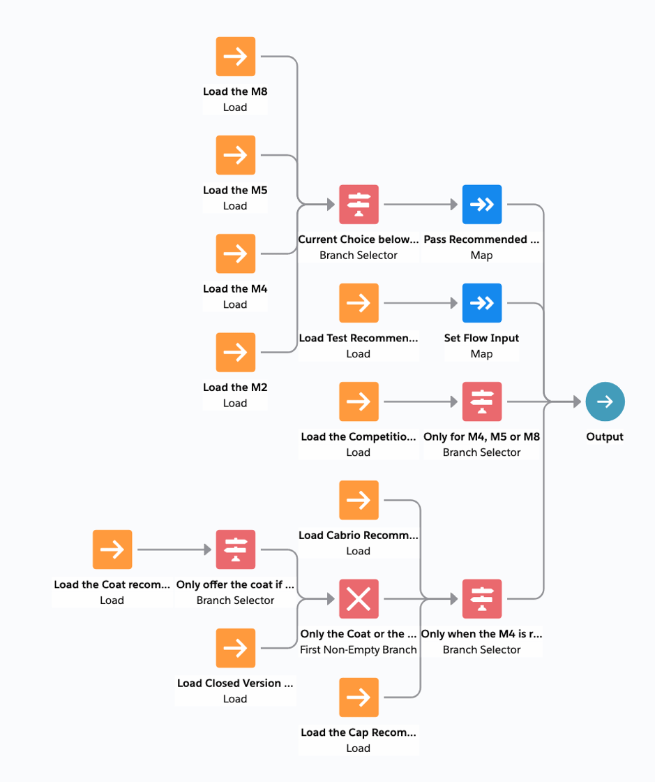 <a href='https://unofficialsf.com/the-salesforce-automation-and-decisioning-wiki/strategy/'>Strategy</a> screenshot