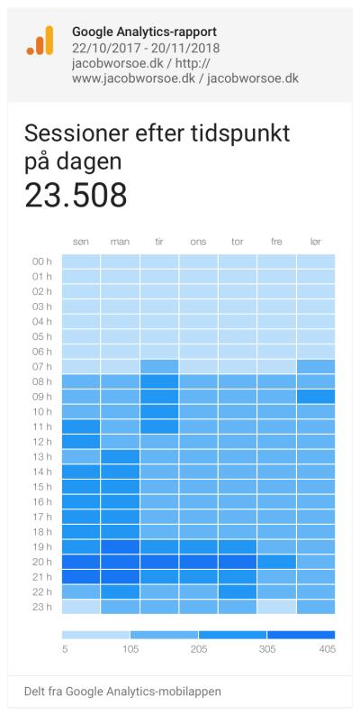 Google Analytics app'en har altid haft en fed oversigt over timer og dage.