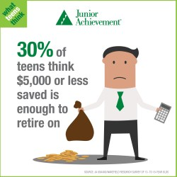 30% of teens think $5,000 or less saved is enough to retire on.