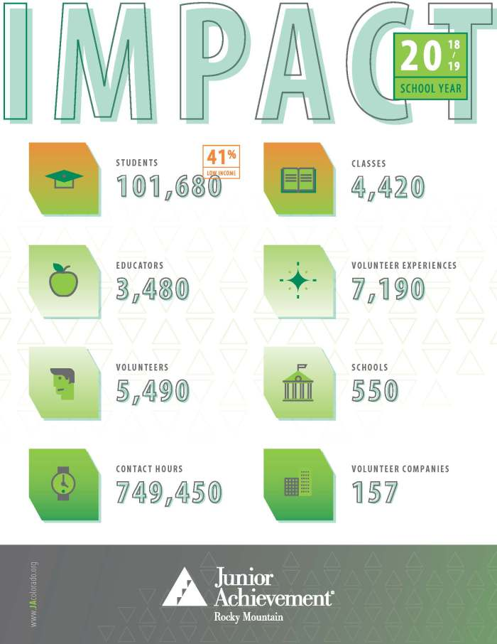 Impact Report. Click to see website.