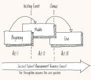 three-acts