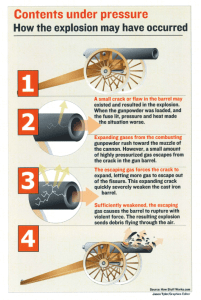University of Missouri Kappa Alpha Order Cannon Explosion Infographic designed by JA Creative Group