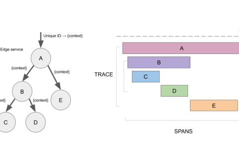 Distributed Tracing -Trace & Spans