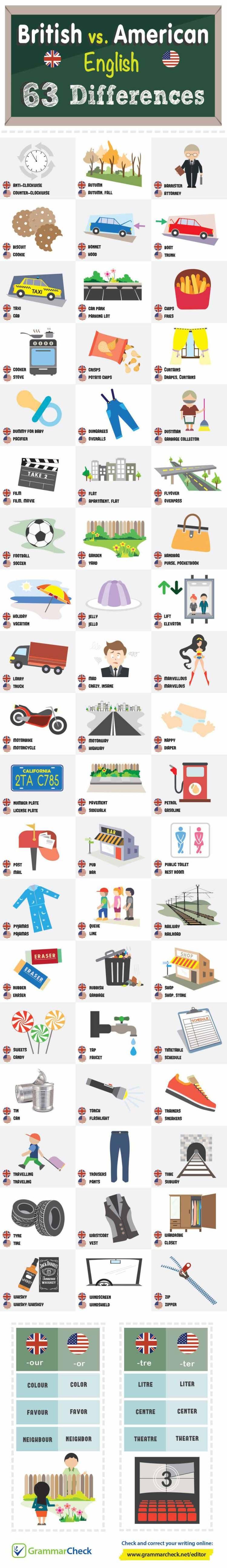 infográfico com as diferenças entre o inglês americano e americano