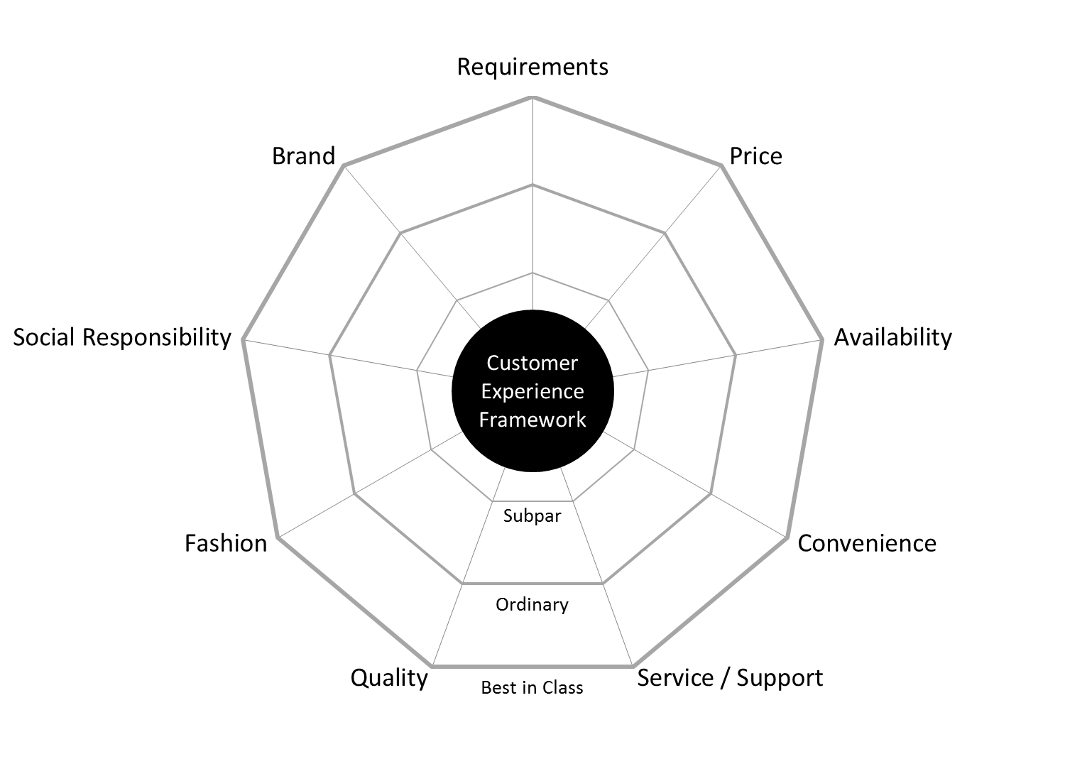 Customer Experience Nine Factors That Impact Customer