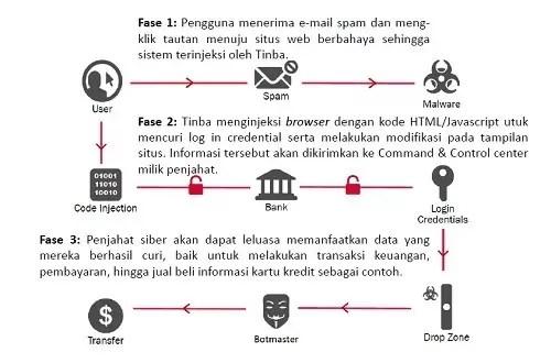 Malware Tinbapore