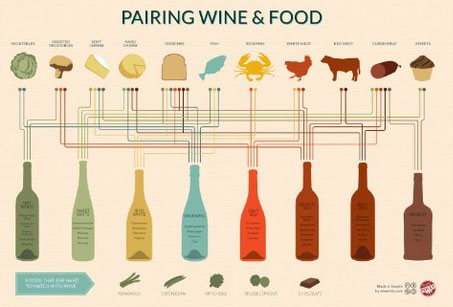 Wine & Food Pairing Chart