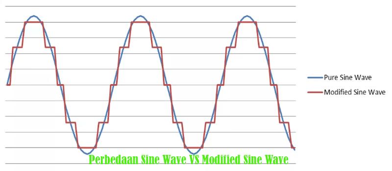 Inverter PSW Pure Sine Wave VS Non Sine Wave - Jago Belanja