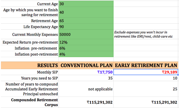 Maths showing How Early retirement approach is better then Conventional Retirement