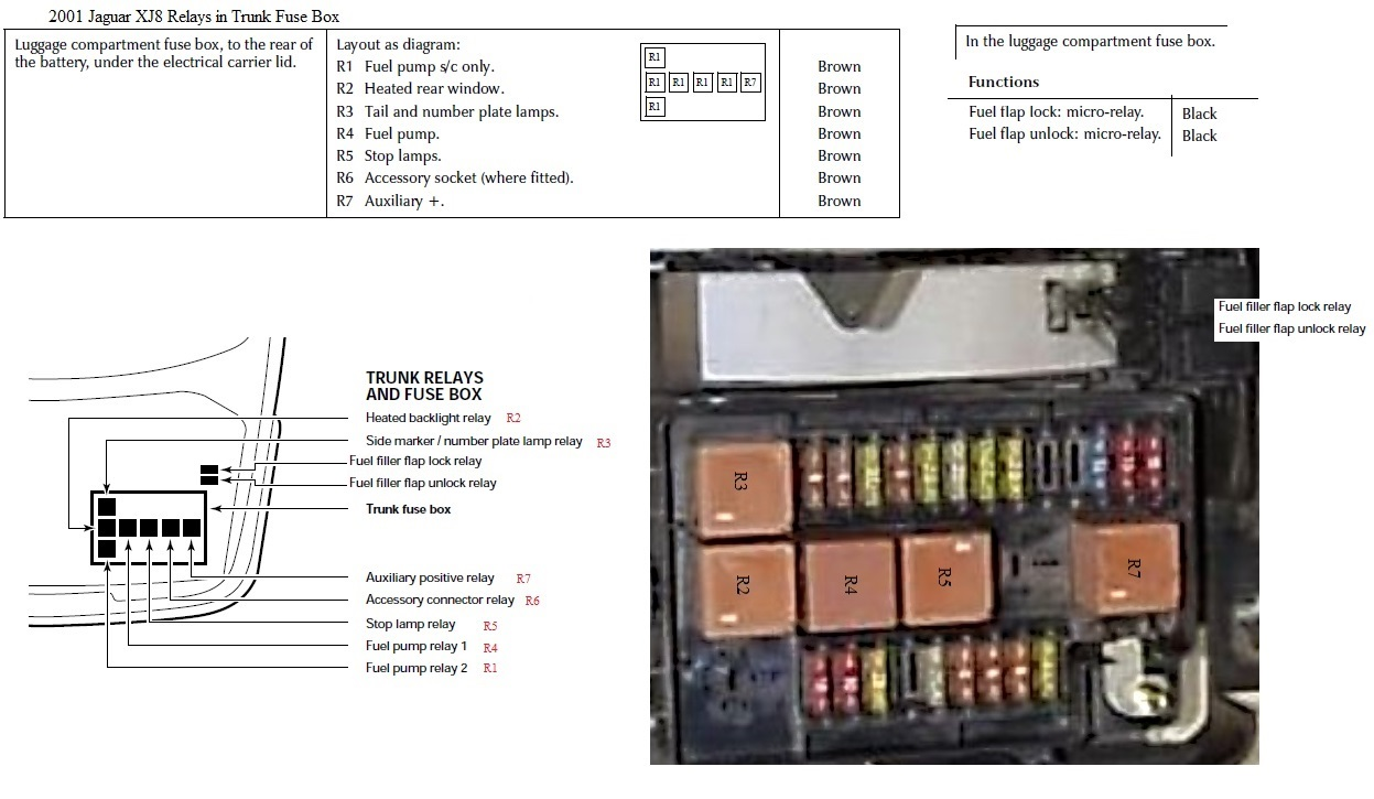 Jaguar Xf Fuse Box Layout Trusted Wiring Diagrams 2004 Xj8 Air Suspension Diagram Ignition Module Trunk