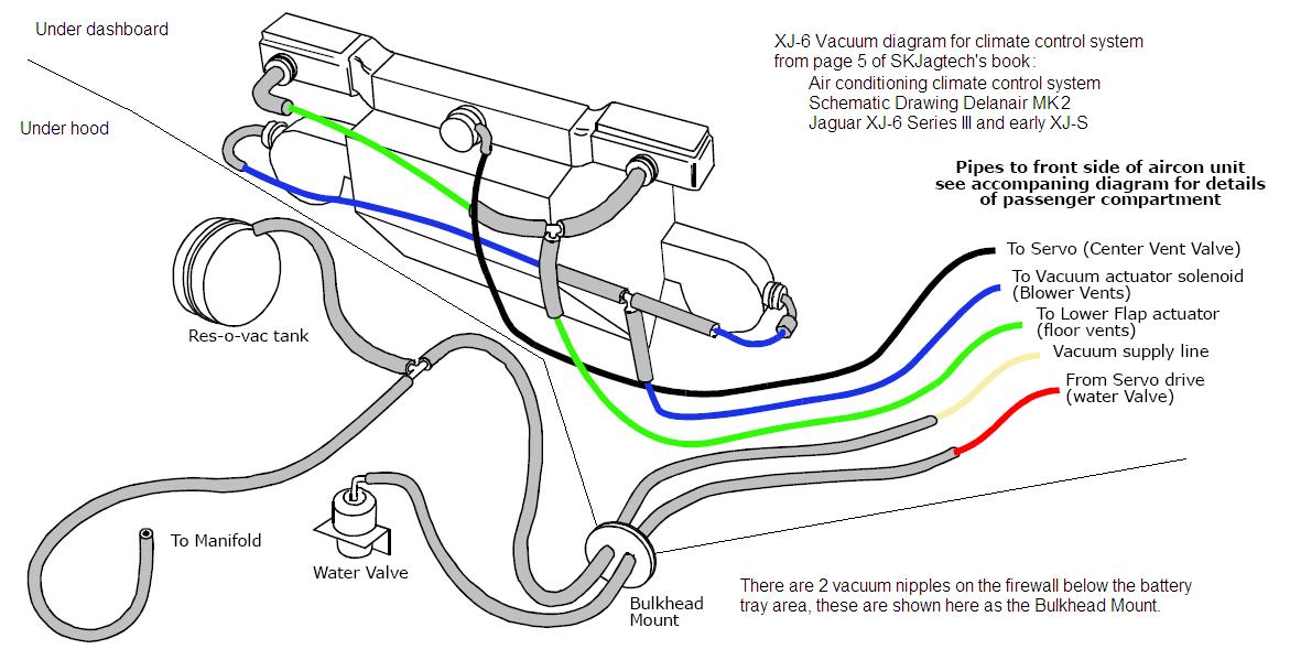 109204d1427999437 c dazed confused vacuum xj 6?resize=665%2C340&ssl=1 100 [ jaguar xj6 series 2 wiring diagram ] wiring diagram 1985 Jaguar XJ6 Service Manual at gsmx.co