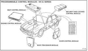 Power lockstrunk, top, gas tank door don't work  Jaguar