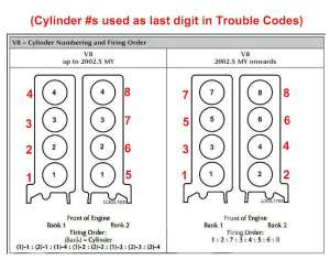 98 XK8 firing order help  Jaguar Forums  Jaguar
