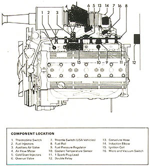 Fuel injection and the Jaguar XJ6 42 Series 3  AJ6 Engineering