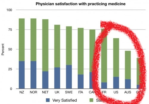 physician-satisfaction-500x349