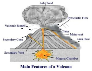 Formation of Volcanoes
