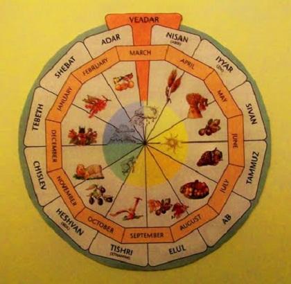 Names of Calendar months