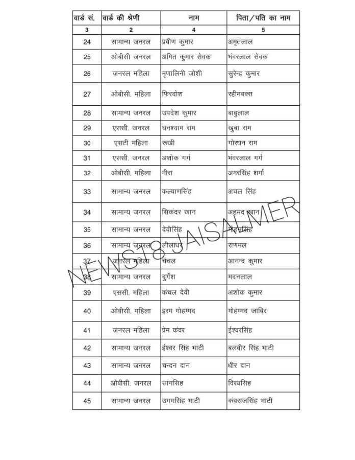जैसलमेर: नगर परिषद चुनाव 2019 में ये है कांग्रेस (Congress) के प्रत्याशी 2