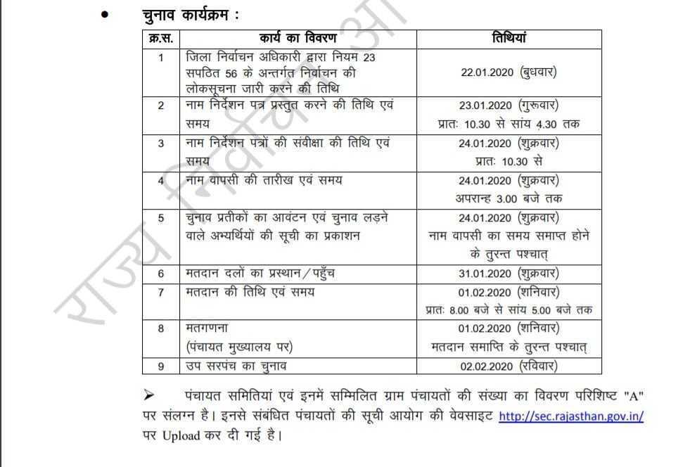 Rajasthan Panchayat Election 2020: Fourth phase election program
