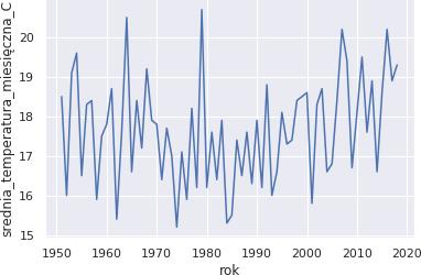 Średnia temperatura w czerwcu