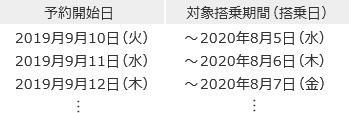 2019年9月10日(火)以降の予約開始日と搭乗期間例