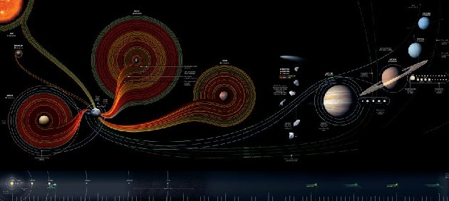 50 Years of Space Exploration
