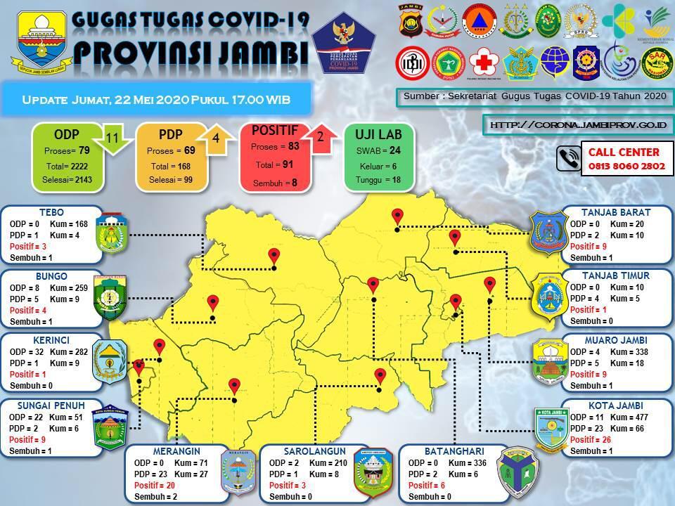 Update data gugus tugas penanganan Covid-19 Provinsi Jambi. Foto: Uda/Jambiseru.com