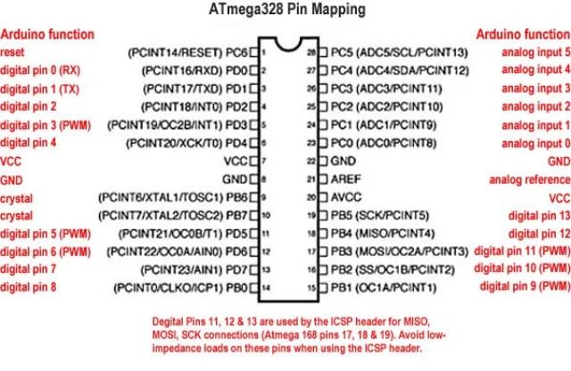ATMEGA328 Pin Mapping