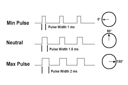 how-servo-motors-work-fig3 SUB SYSTEM  USED IN ROBOT 1