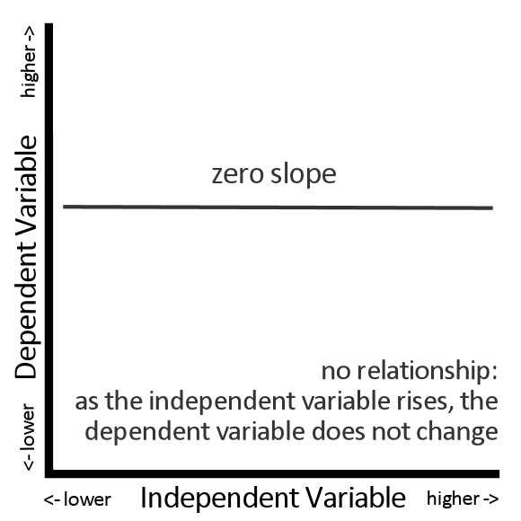 Zero Slope = No Relationship Between an Independent Variable and a Dependent Variable