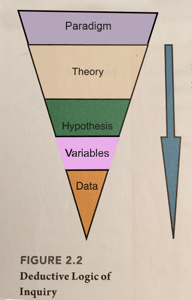 Triangle of the logic of inquiry revised to include variables and paradigms