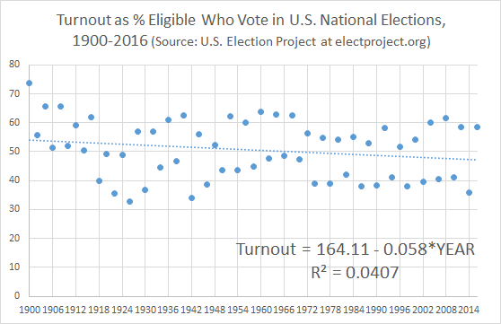 Voter Turnout, with Regression Line Plotted by Year