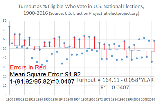 Voter Turnout by Year with Mean Squared Errors