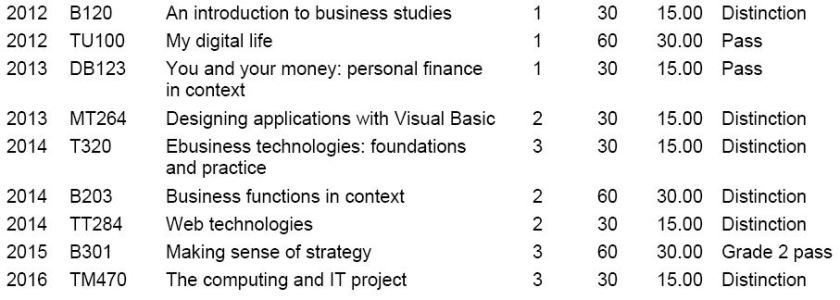 Academic Summary