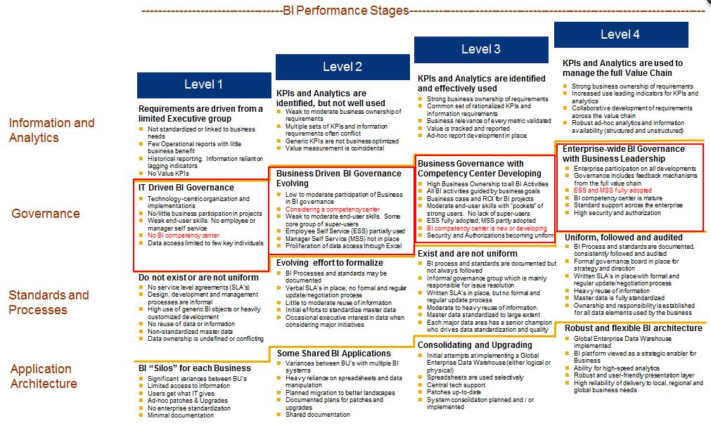 Business Intelligence Maturity Assessment James Serra S Blog