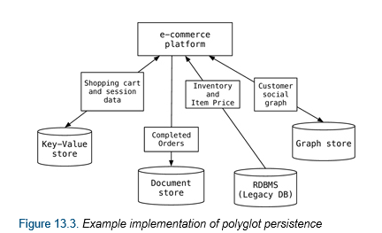 What is Polyglot Persistence? | James Serra's Blog