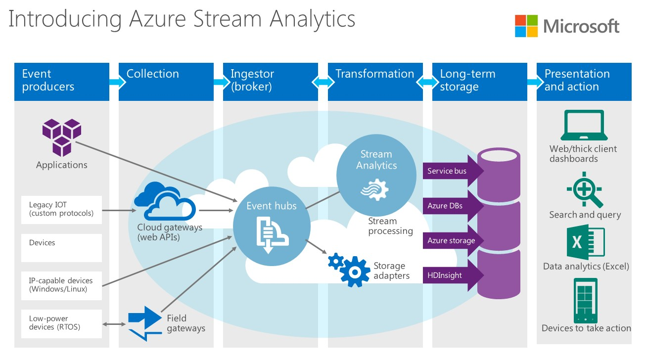 What is Microsoft Azure Stream Analytics? | James Serra's Blog