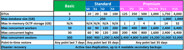 sql-database-service-tiers-table (1)