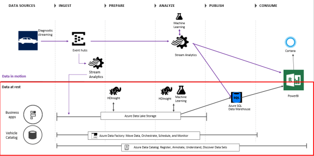 in the above diagram event hubs is used to ingest millions of events in real time stream analytics is used for 1 real time aggregations on data and 2