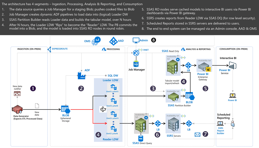 Reference Itecture For Enterprise Reporting In Azure. The Reference Itecture Is Also For A Batchtype Environment Ie Loading Data Every Hour And Not Realtime Handling Thousands Of. Wiring. Data Warehouse Architecture Diagram Vsd At Scoala.co