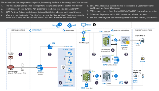 Reference Architecture For Enterprise Reporting In Azure