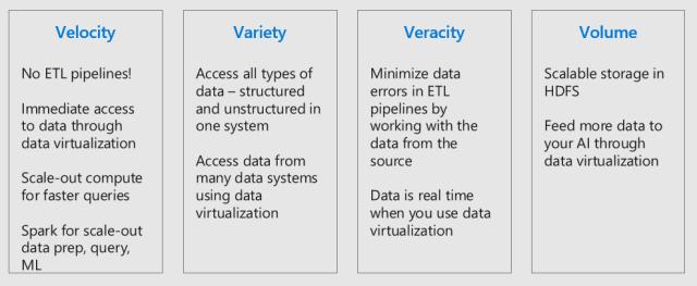 SQL Server 2019 Big Data Clusters | James Serra's Blog