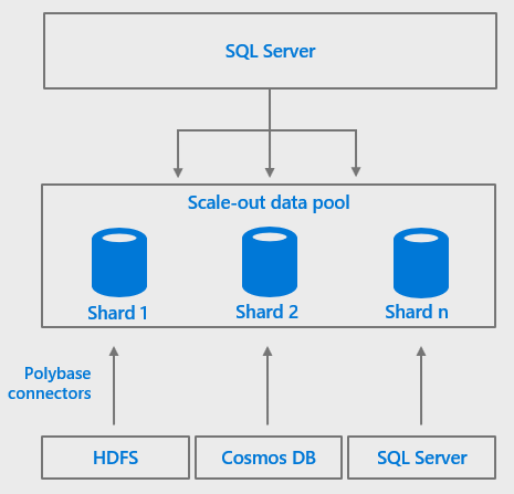 SQL Server 2019 Big Data Clusters | James Serra's Blog