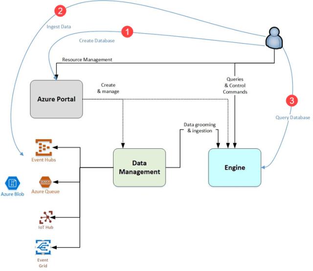 Azure Data Explorer | James Serra's Blog