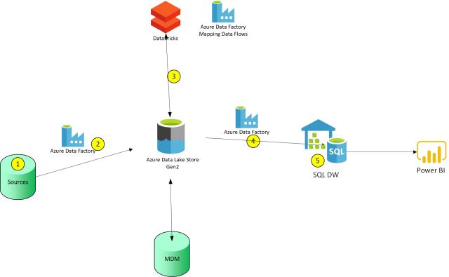 Where should I clean my data? | James Serra's Blog on