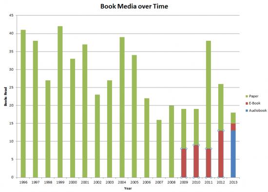 Reading Media Trends