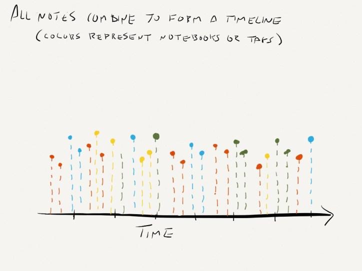 Timeline of Notes